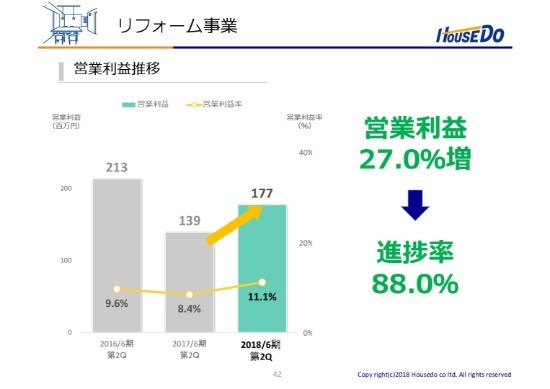 ハウスドゥ、 2Q累計営業利益は昨対38.7%増で過去最高 リースバック不調を不動産売買等が補う