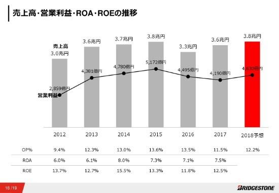 ブリヂストン、17年通期売上高は前年比9%増 タイヤ需要はREP・OE向けともに概ね堅調