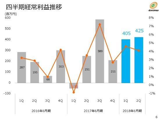 エンビプロHD、上期売上高は前年比43.0%増 リチウムイオンバッテリー事業子会社を設立