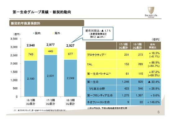 第一生命HD、3Q連結業績は増収増...