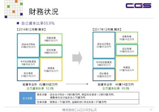 C&Gシステムズ17年通期は、減収減益で着地 前期好調の反動や金型納入先メーカーの苦戦響く