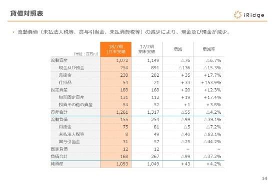 アイリッジ、2Q売上は前年同期比11%増 一方、年度をまたぐ長期案件の増加等で通期予想を下方修正