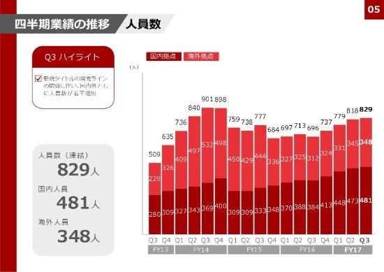 gumi、3Qは増収増益で過去最高水準の利益 『ドルオダ』はリリースに向け最終調整段階