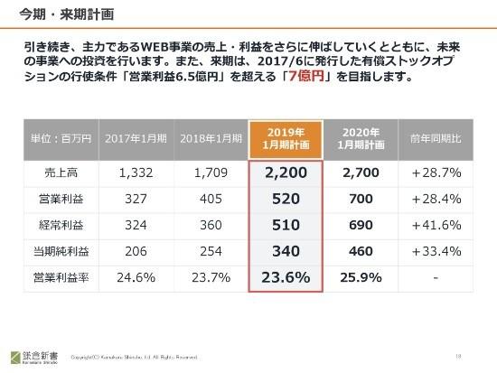 """鎌倉新書、通期売上高は前年比28.3%増 最高のサービス提供に向けた""""エコシステム""""を構築"""