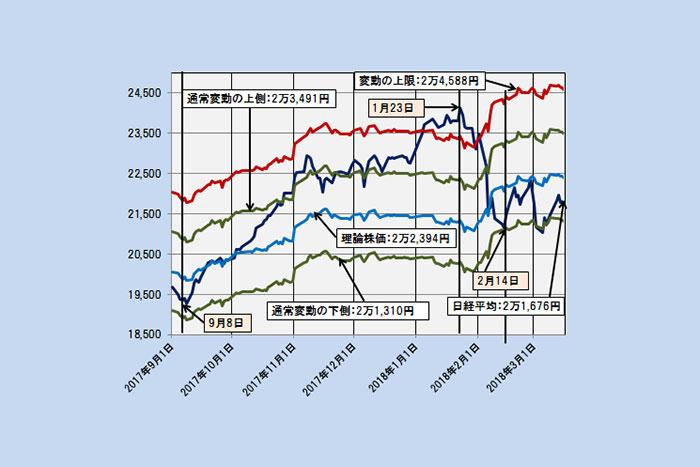 【理論株価】日経平均は通常変動の下側へ。調整局面は一段落か(3/20)=日暮昭
