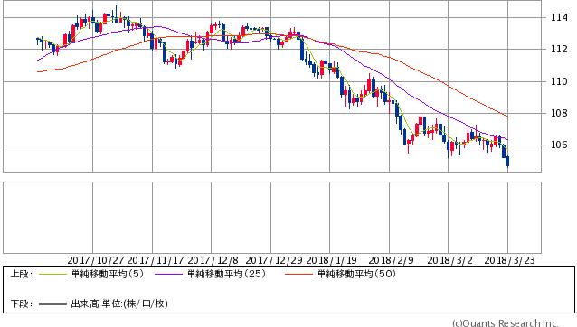 米ドル/円 日足(SBI証券提供)