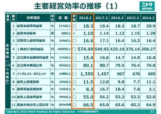 ニトリHD、31期連続増収増益 都心部などへの積極出店や円高による決済レート改善が寄与