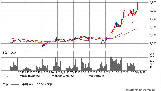 メディカル・データ・ビジョン <3902> 日足(SBI証券提供)