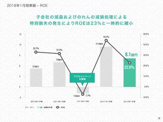 エニグモ、通期は増収減益 「POST」「STYLE HAUS」経由の新規会員数・総取扱高が拡大