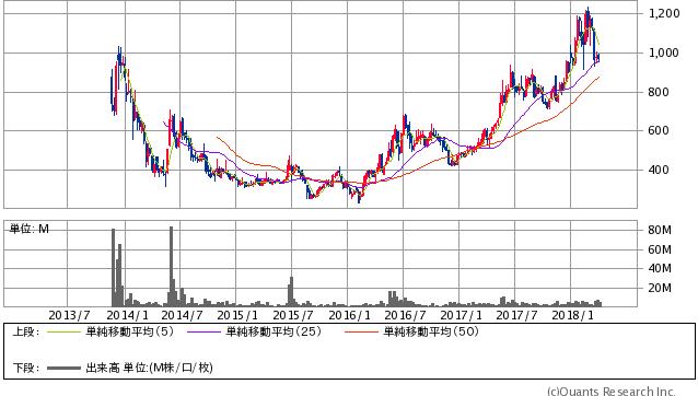 じげん<3679> 週足(SBI証券提供)