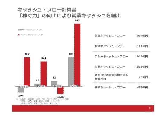 資生堂、売上高1兆円突破で過去最高 中期経営計画目標を3年前倒しで達成