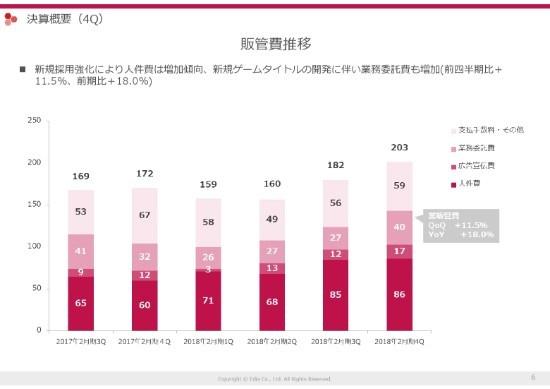 エディア、リリース予定2タイトルの期ズレと新規開発費が重しに 18年通期は売上・利益とも減