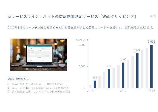 PR TIMES、17年度営業利益は昨対比149.7% 20年中期業績目標に向け動画領域などサービス拡充