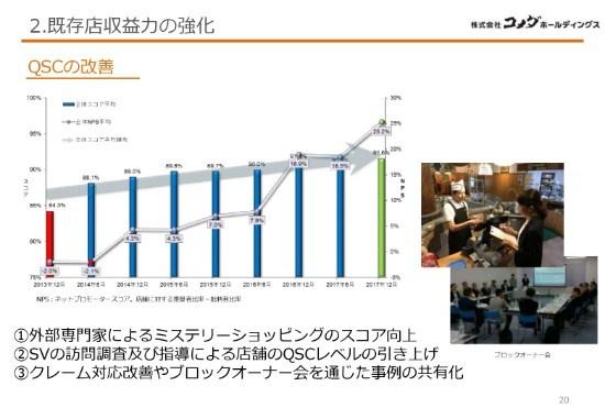 コメダHD、4期連続の増収増益へ ピット飲食向け業態「KOMEDA'S STAND」を展開