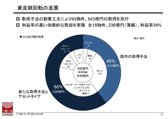 いちご、通期営業利益・純利益は前期比減も期首予想比100%超 6期連続の増配達成