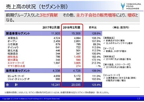 ヨシムラFHD、通期売上高は前年比123.4% 中小企業支援プラットフォームが貢献