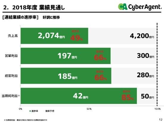 CA藤田氏「AbemaTVのマネタイズに寄与する事業をM&Aしたい」 2Q連結売上高は過去最高