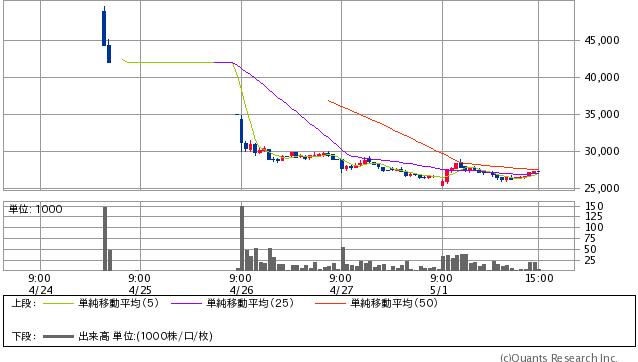 HEROZ<4382> 15分足(SBI証券提供)