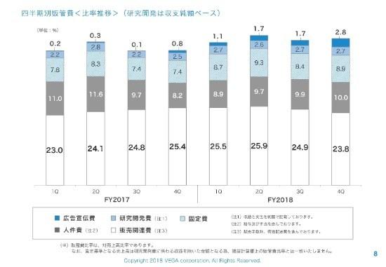 ベガコーポレーション、売上高は前期比118.4% 越境EC・家具プラットフォームを展開