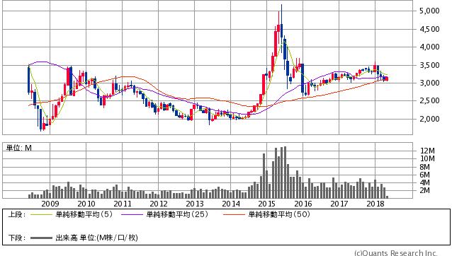 上海総合指数 月足(SBI証券提供)