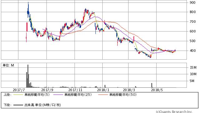 クロスフォー<7810> 日足(SBI証券提供)