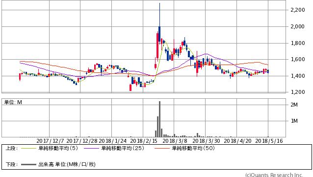 チエル<3933> 日足(SBI証券提供)