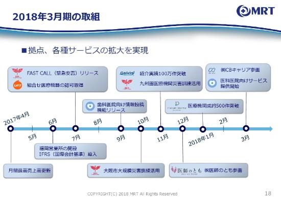 MRT、医師紹介件数が年間10万件超え 19年も新規エリア開拓などに積極投資