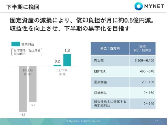 マイネット、1Qはインシデントにより減収減益 収益性向上で下半期黒字化を目指す