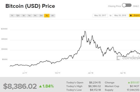 ビットコイン、今後の見解は…