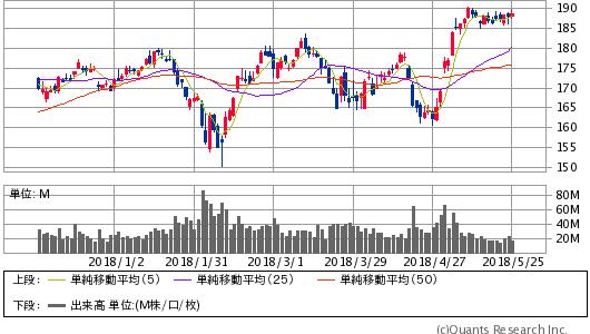 APPLE INC<AAPL> 日足(SBI証券提供)