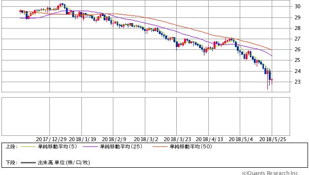トルコリラ/円 日足(SBI証券提供)
