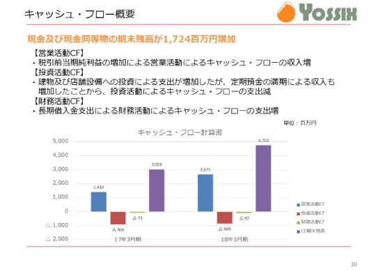 ヨシックス、18年経常利益は昨対比141% 19年は新規56店舗を出店予定