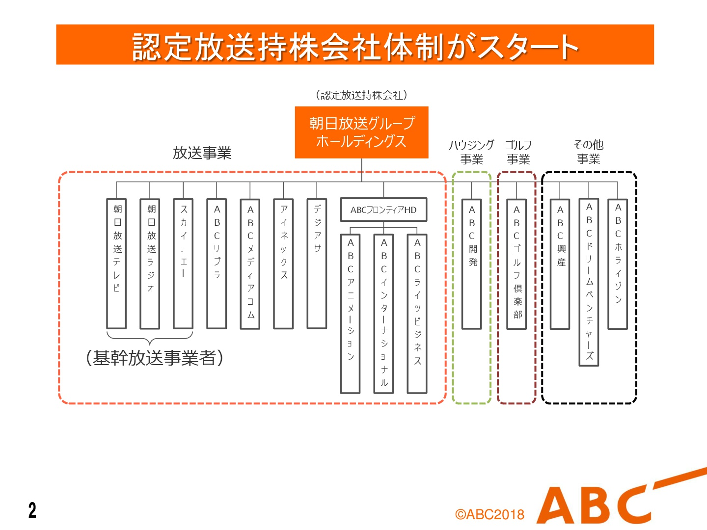 朝日 放送 グループ ホールディングス