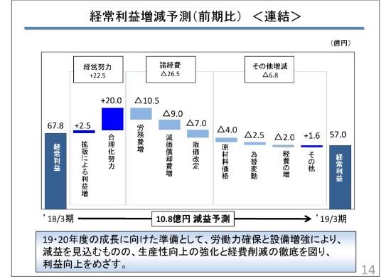 大豊工業、18年は中国・アジア市場ですべり軸受を中心に受注増 売上高など過去最高