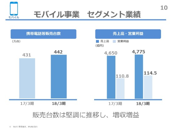 ティーガイア、当期純利益は過去最高の101.6億円 株式会社クオカードを子会社化