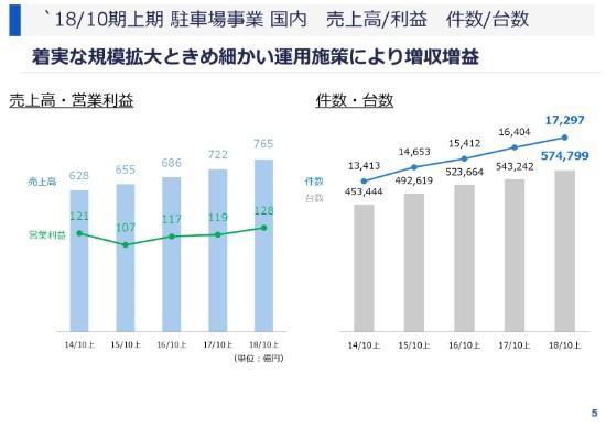 パーク24、18年上期は2期ぶり増収増益 国内外で雪害も海外事業が大幅伸長