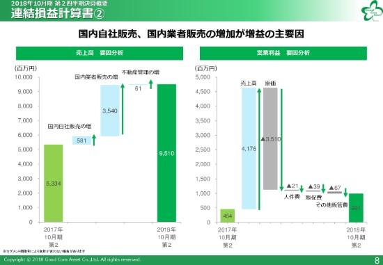グッドコムアセット、前期通期実績を上期で達成 営業利益は前期比118.4%増