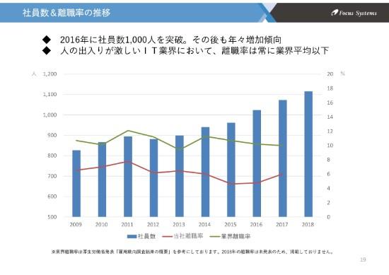 フォーカスシステムズ、18年売上高は創業来最高を更新 各利益も昨対比30%超伸びる