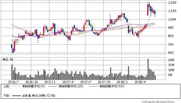 日本板硝子<5202> 週足(SBI証券提供)