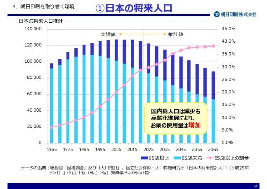 朝日印刷、インバウンドの好調受け化粧品向けが伸長 OTC向けも好調で18年は増収増益