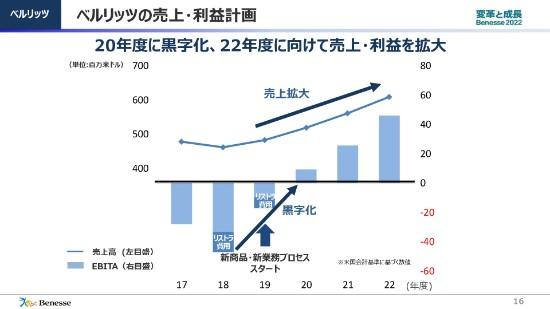 ベネッセHD安達氏「2022年度には売上高6,000億円・営業利益600億円を目指す」 第64期株主総会