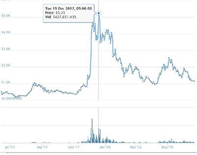 IOTAの価格推移