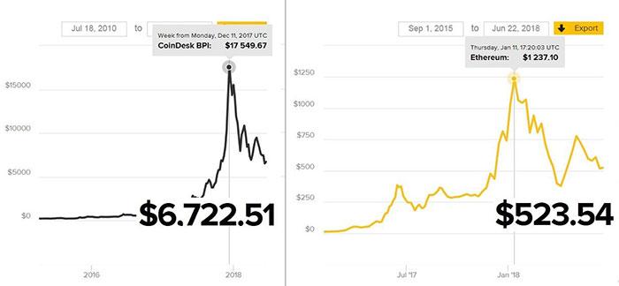 ビットコイン(左)とEthereum(右)の価格推移