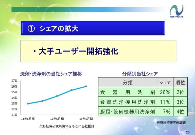 ニイタカ、7期連続増収を達成 除菌用アルコール製剤「ノロスター」が好評