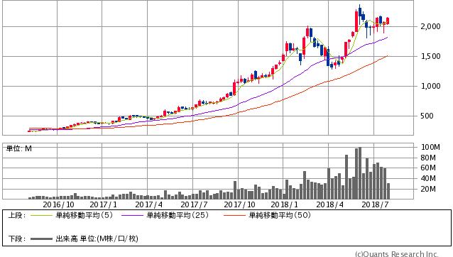 東海カーボン<5301> 日足(SBI証券提供)