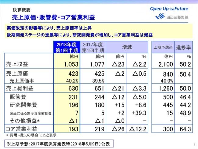 田辺三菱製薬、1Qは売上収益・総利益とも減 薬価改定やロイヤリティ収入が主因
