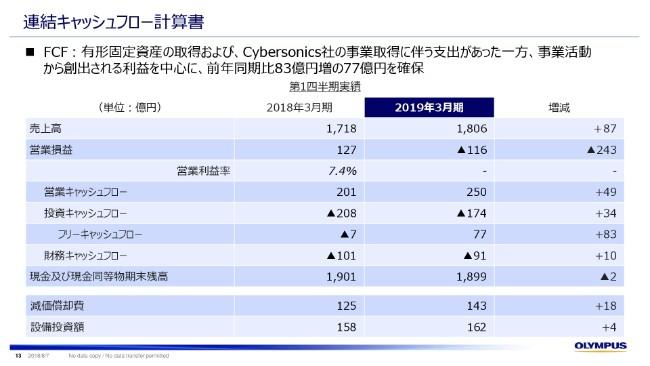 オリンパス、1Q売上高は前期比5%増 発行体格付引き上げで資金調達手段の多様化を図る