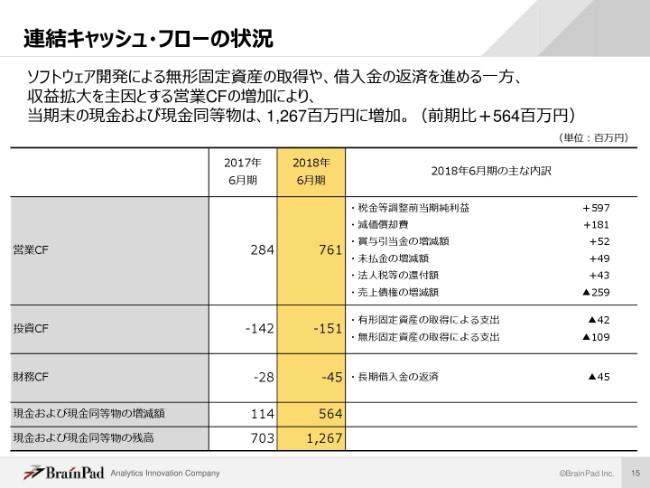 ブレインパッド、売上・利益とも過去最高 経常利益は前年比4倍強の5.96億円