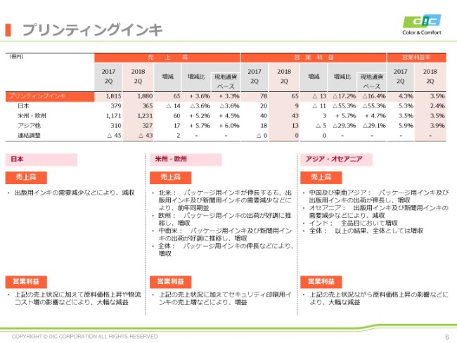 DIC、上期売上高は前期比4.2%増 製品価格改定進展・上期M&Aの通期貢献を見込む