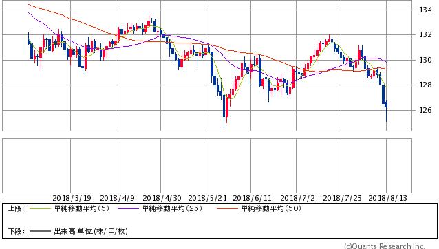 ユーロ/円 日足(SBI証券提供)